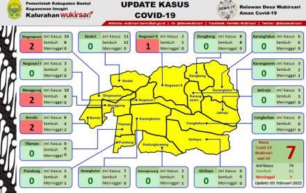 Update Sebaran Kasus Covid-19 per 1 Februari 2021