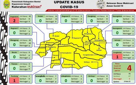 Update Sebaran Kasus Covid-19 per 3 Februari 2021