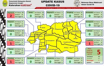 Update Sebaran Kasus Covid-19 per 4 Februari 2021