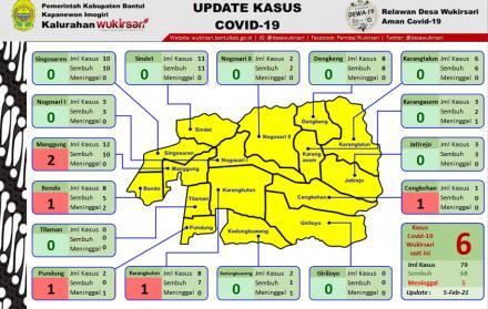 Update Sebaran Kasus Covid-19 per 5 Februari 2021