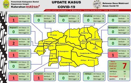 Update Sebaran Kasus Covid-19 per 8 Februari 2021