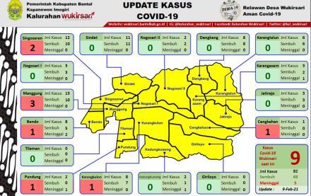Update Sebaran Kasus Covid-19 per 9 Februari 2021