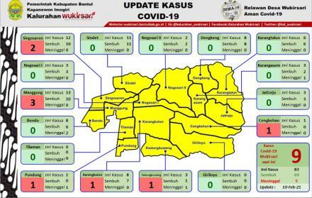 Update Sebaran Kasus Covid-19 per 10 Februari 2021