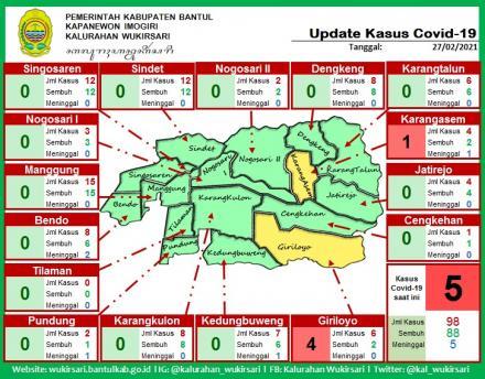 Update Sebaran Kasus Covid-19 per 27 Februari 2021