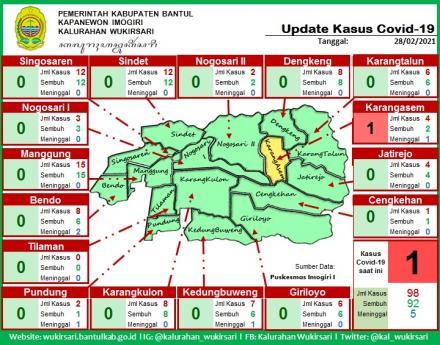 Update Sebaran Kasus Covid-19 per 28 Februari 2021