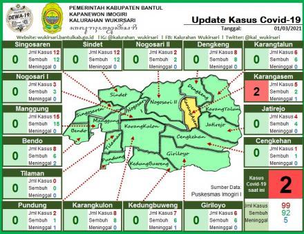 Update Sebaran Kasus Covid-19 per 1 Maret 2021