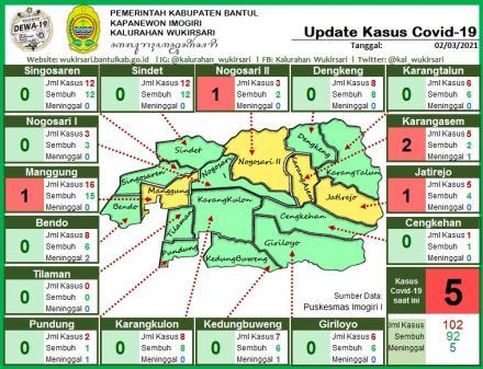 Update Sebaran Kasus Covid-19 per 2 Maret 2021