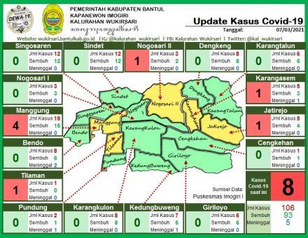 Update Sebaran Kasus Covid-19 per 7 Maret 2021