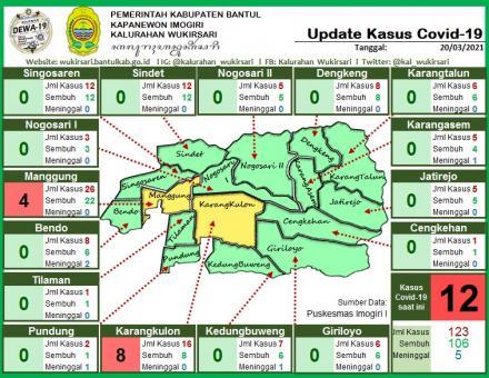 Update Sebaran Kasus Covid-19 per 20 Maret 2021
