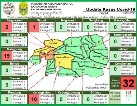 Update Sebaran Kasus Covid-19 per 26 Maret 2021