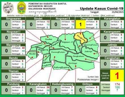 Update Sebaran Kasus Covid-19 per 21 April 2021