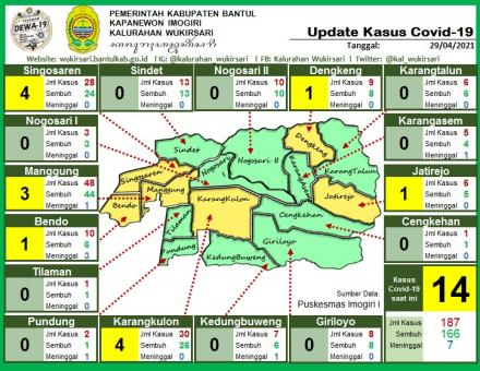 Update Sebaran Kasus Covid-19 per 29 April 2021