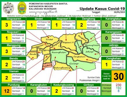 Update Sebaran Kasus Covid-19 per 26 Mei 2021